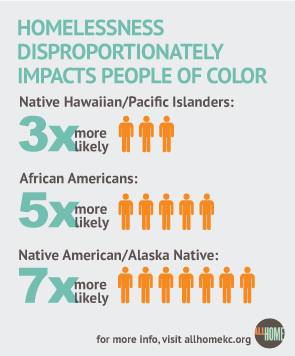 Homelessness Disproportionately impacts people of color