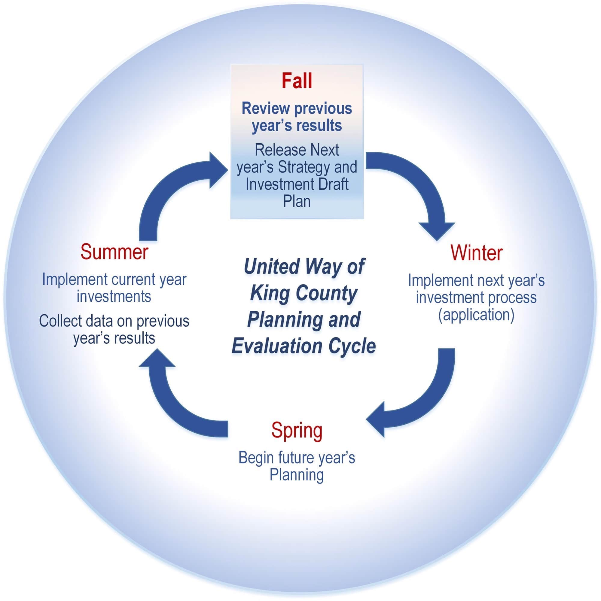 united-way-of-king-county-strategy-planning-evaluation-cycle