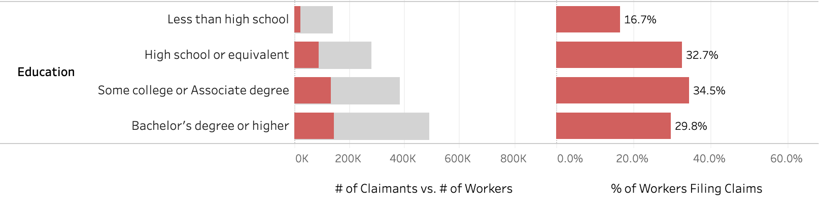chart depicting the % of workers filing claims for unemployment, by education level